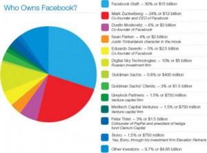 Van wie is facebook
