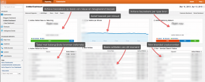 Dashboard in real time (Google Analytics)