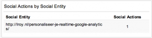 Social Shares blog dashboard Google Analytics