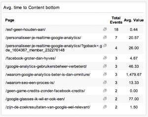 Tijd per post blog dashboard Google Analytics