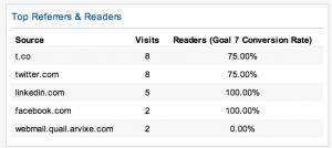 Top bronnen & lezers blog dashboard Google Analytics