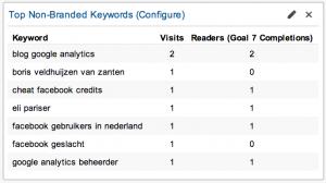 Top niet merken zoekwoorden blog dashboard Google Analytics