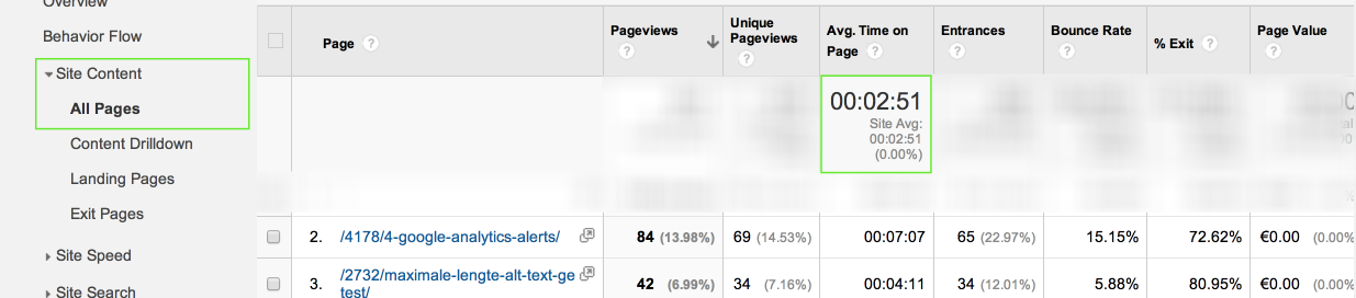 Google Analytics gemiddelde tijd op pagina