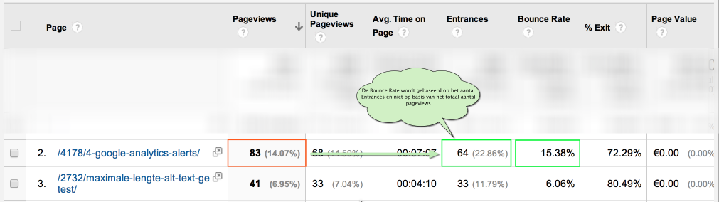 Google Analytics Juiste Bounce Rate berekening