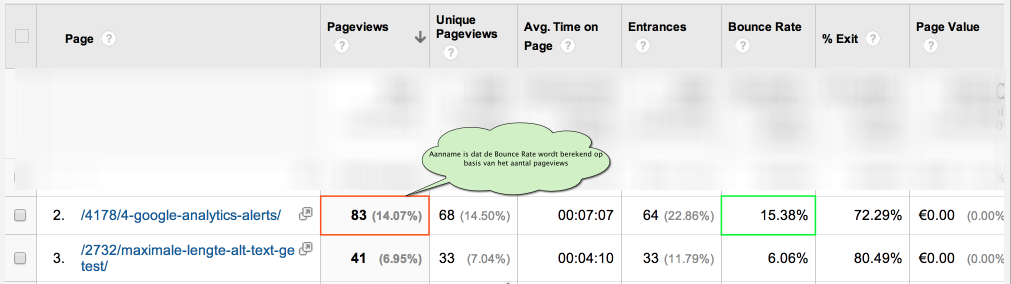 Google Analytics Verkeerde Bounce Rate berekening